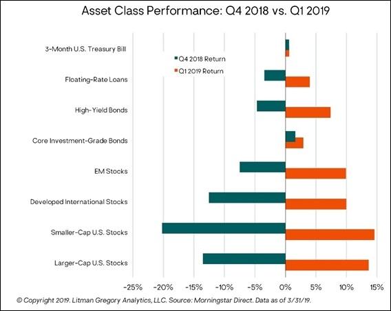 Asset class performance q418-q119
